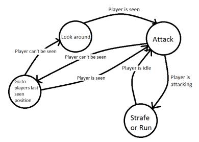 Initial draft of the AI's finite state machine